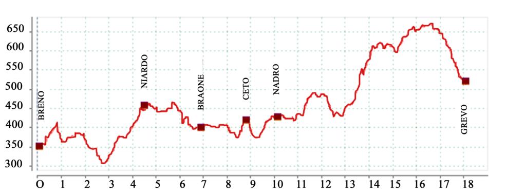 Altimetria della tappa 3 del Cammino di Carlo Magno
